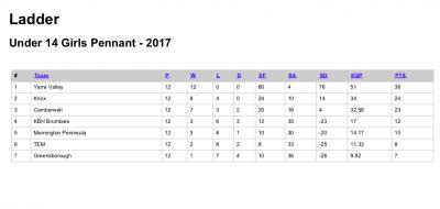 2017-U14-GPNW
