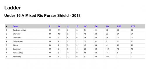 2018-U16-M-ShieldA
