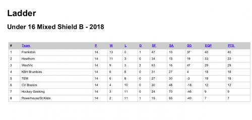 2018-U16-M-ShieldB
