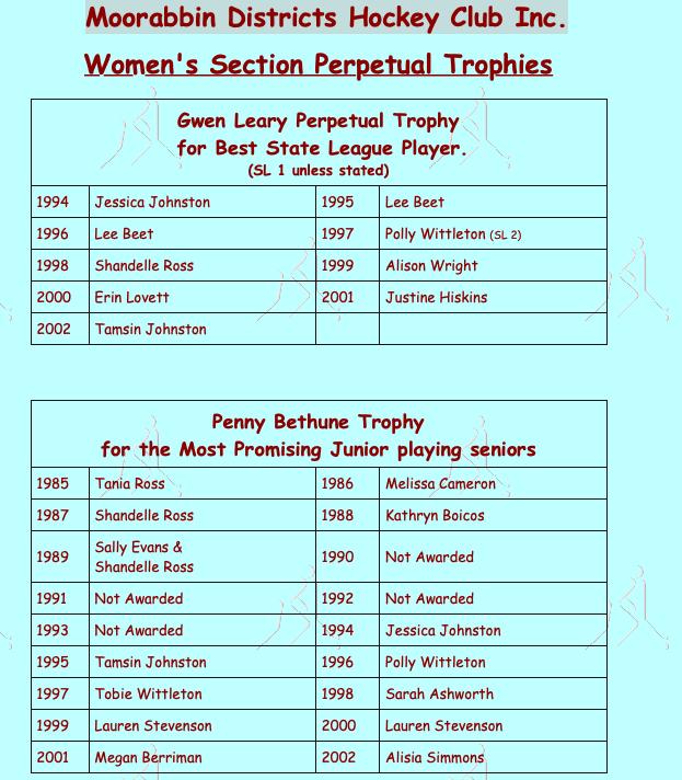 MDHC Women's Award Winners 2