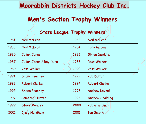 MDHC Men's Award Winners