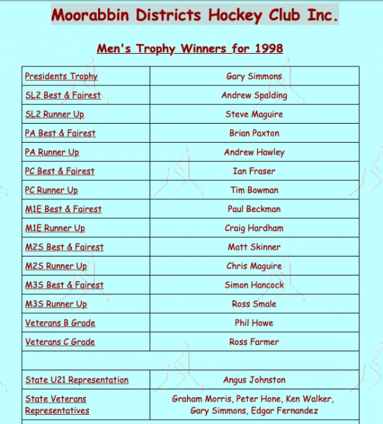 MDHC Men's Award Winners 1998