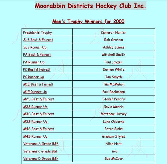 MDHC Men's Award Winners 2000