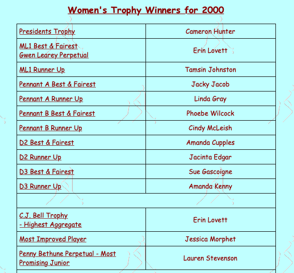 MDHC Women's Award Winners 2000