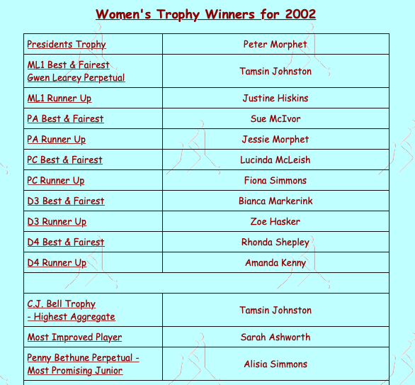 MDHC Women's Award Winners 2002