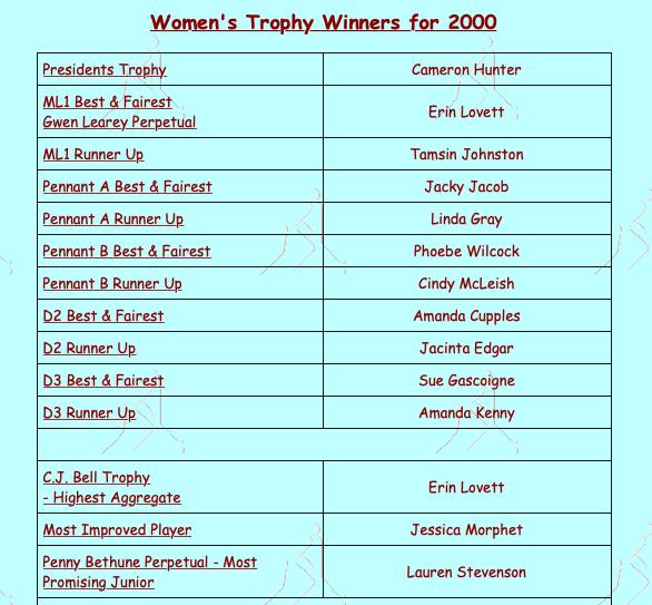 MDHC Women's Award Winners 2000