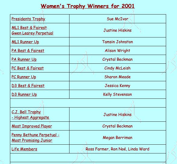 MDHC Women's Award Winners 2001