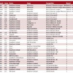 Club-Fixture-Results-1-May